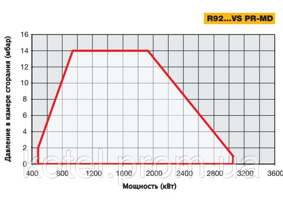 График рабочего поля газовых короткопламенных горелок Unigas R92 MD VS
