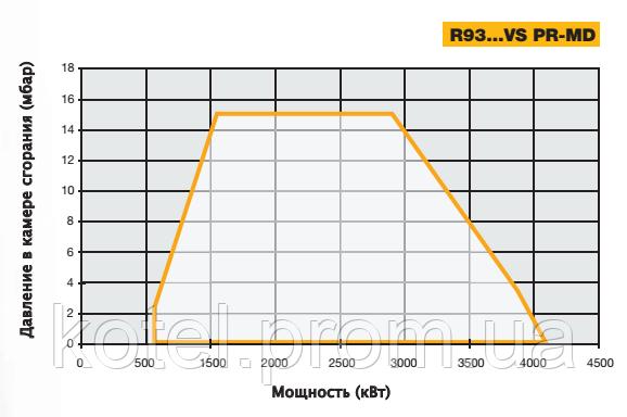 График рабочего поля газовых короткопламенных горелок Unigas R93 MD VS