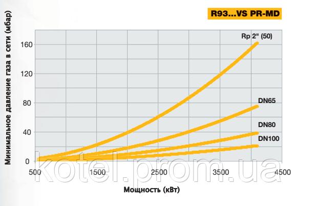 Выбор диаметра газовой рампы горелки Unigas R93 MD VS по входному давлению газа