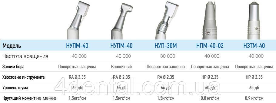 Наконечник угловой микромоторный НУПМ-40 с поворотной защелкой Г...