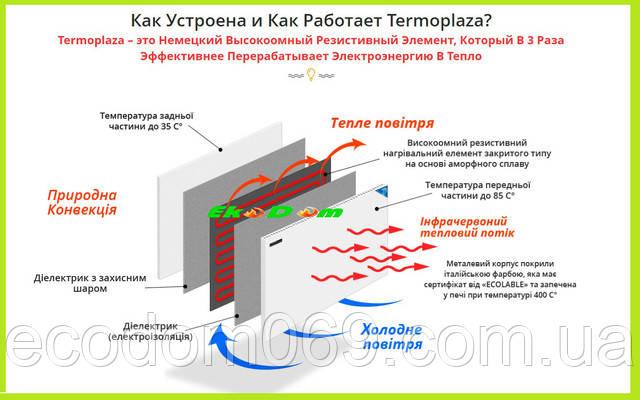 Панели для обогрева термоплаза