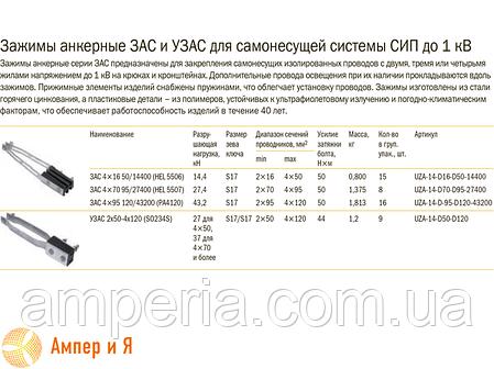Зажим анкерный ЗАС 4х70-95/27400 (HEL-5507) IEK, фото 2