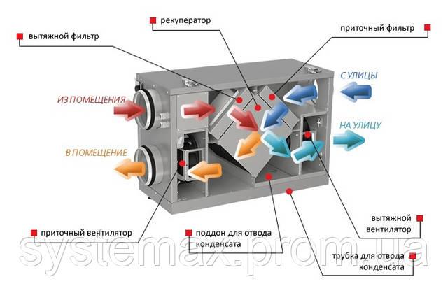 Конструктивное исполнение ВЕНТС ВУТ 300 Г мини ЕС Комфо (VENTS VUT 300 H mini EC Comfo)