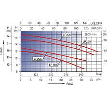 Насос AquaViva LX LP200M/OS200M 27 м³/ч (2HP, 220В), для аттракционов (без префильтра), фото 2