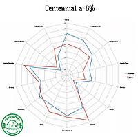 Специальная цена на хмель Centennial (US)