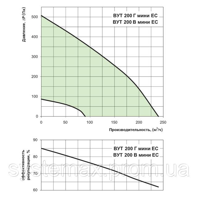 Диаграмма аэродинамических характеристик ВЕНТС ВУТ 200 Г мини ЕС (VENTS VUT 200 H mini EC)