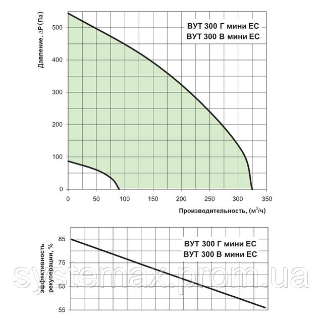 Диаграмма аэродинамических характеристик ВЕНТС ВУТ 300 Г мини ЕС (VENTS VUT 300 H mini EC)
