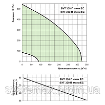ВЕНТС ВУТ 300 Г мини ЕС: приточно-вытяжная установка (горизонтальная, ЕС-мотор), фото 2