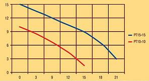Насос повышения давления Optima PT10 - 10 Польша (+1,0 атм), фото 2