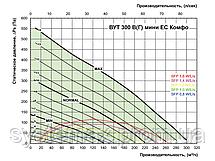 ВЕНТС ВУТ 300 Г мини ЕС Комфо: приточно-вытяжная установка (горизонтальная, с панелью управления), фото 3
