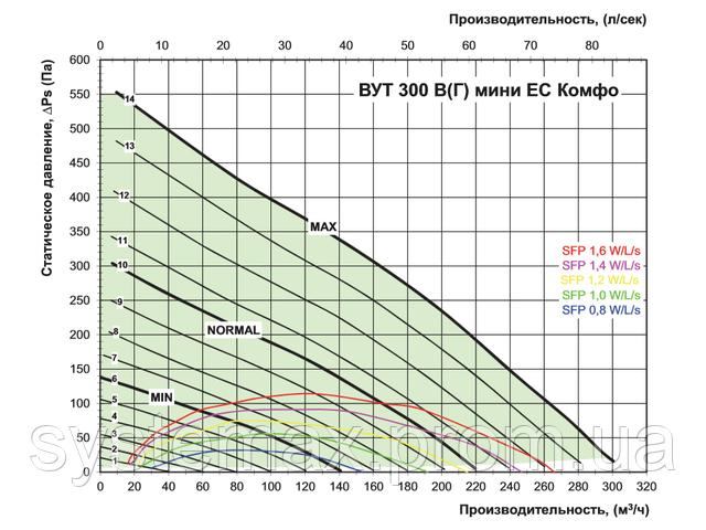 Диаграмма зависимости производительности от статического давления (ВЕНТС ВУТ 300 Г мини ЕС Комфо)