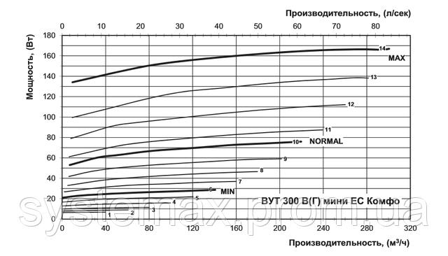 Диаграмма зависимости производительности от мощности (ВЕНТС ВУТ 300 В мини ЕС Комфо)