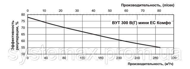 Диаграмма зависимости производительности от КПД рекуперации (ВЕНТС ВУТ 300 В мини ЕС Комфо)