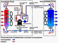 Использование фреона в кондиционировании воздуха