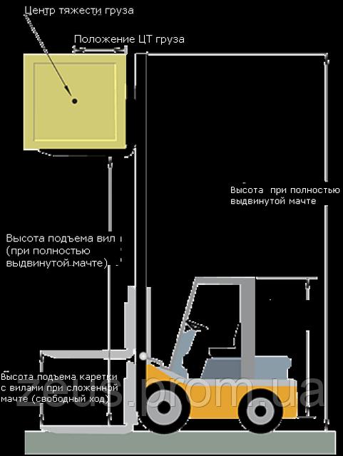 Погрузчик - классификационные размеры 500 бел