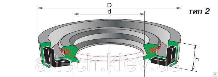 Сальники (манжеты армированные) ГОСТ 8752-79 и DIN 3760 DIN 3761