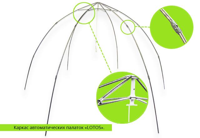 Каркас полуавтоматических палаток «LOTOS».