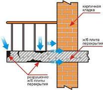 Ремонт и гидроизоляция террас и балконов
