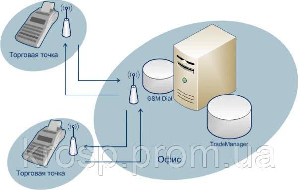 Решение для автоматизации розничной торговли на базе программы «GSM DIAL»