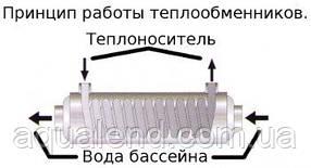 Теплообменник Pahlen Hi-Flo спиральный HF 40, 40кВт, фото 2