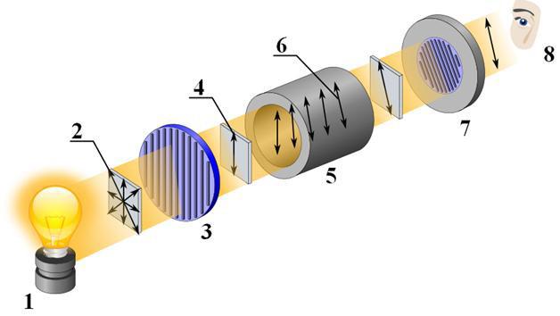Схематическая конструкция измерительного узла сахариметра СУ-4