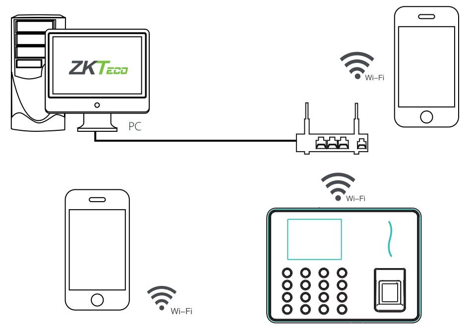 Схема коммуникации ZKTeco WL30