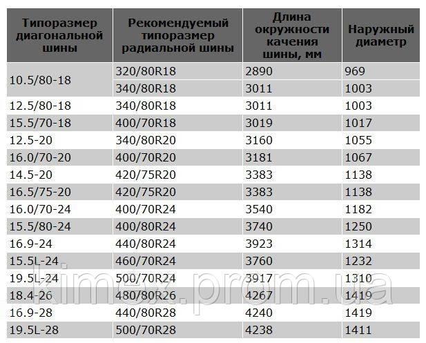 Таблица соответствия размеров диагональных и радиальных индустриальных шин