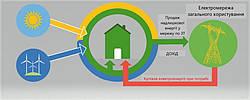 """""""Зелений тариф"""" для приватних домогосподарств - що це таке, та як його підключити"""