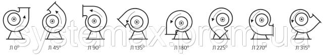 Варианты поворота корпуса центробежного вентилятора (рабочее колесо вращается влево)