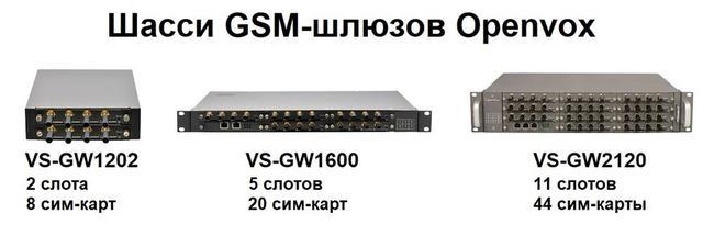 Шасси для GSM-шлюзов Openvox