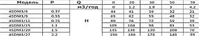 Насос свердловинний OPTIMA 4SDm6/14 1.5 кВт 88м, фото 2