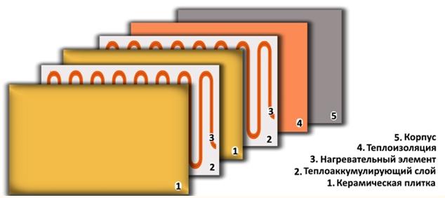 устройство керамическиго био конвертора Lifex ТКП900
