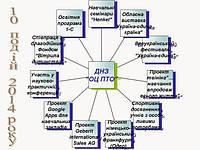 10 найпомітніших заходів ДНЗ «Одеський центр професійно-технічної освіти» за 2014 рік
