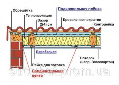 монтаж паробарьера