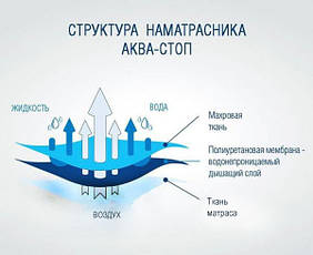 Наматрасник 180х190 водонепроницаемый аквастоп, фото 2