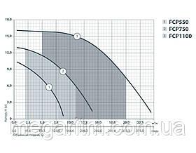Насос для бассейна Sprut FCP 750, фото 3