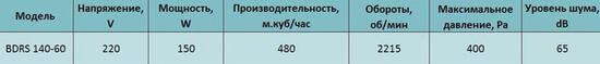 harakteristiki bdrs 140-60