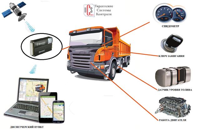 Польза систем GPS мониторинга