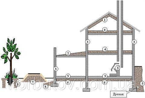 Область применения керамзита  (схематично)