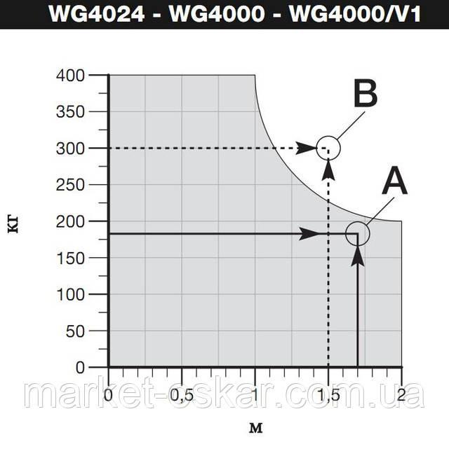 Лимиты использования приводов Wingo (WG) 4000 в зависимости от веса и ширины створки