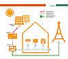 Автономно-резервна сонячна електростанція 1кВт