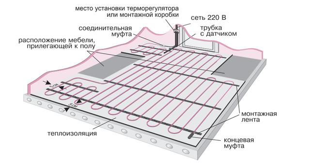 Саморегулирующийся кабель Raychem T2Red 5-15 Вт/м