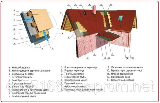 Монтаж битумной черепицы SHINGLAS
