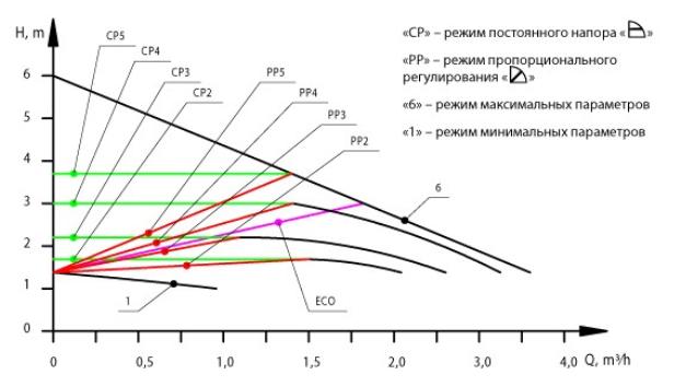 Режимы работы циркуляционного насоса «Насосы +» BPS 25–6SM–180 Ecomax