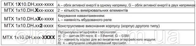 Расшифровка модификации счетчиков МТХ 1A10.D…2…0-…4