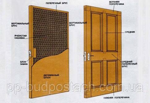 Матеріали, використовувані для виготовлення дверної фурнітури