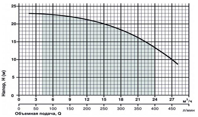 Графік продуктивності насоса Sprut HPF 450