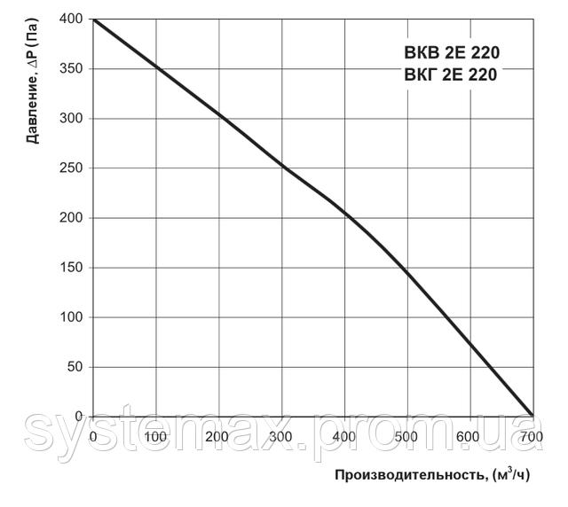 Аэродинамические характеристики Вентс ВКГ 2Е 220 (аэродинамика, диаграмма)