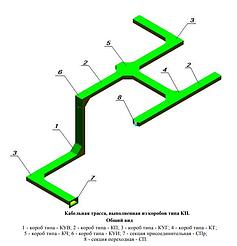 Короба для прокладки кабелей