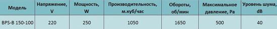 harakteristiki Bahcivan BPS-B 150-100